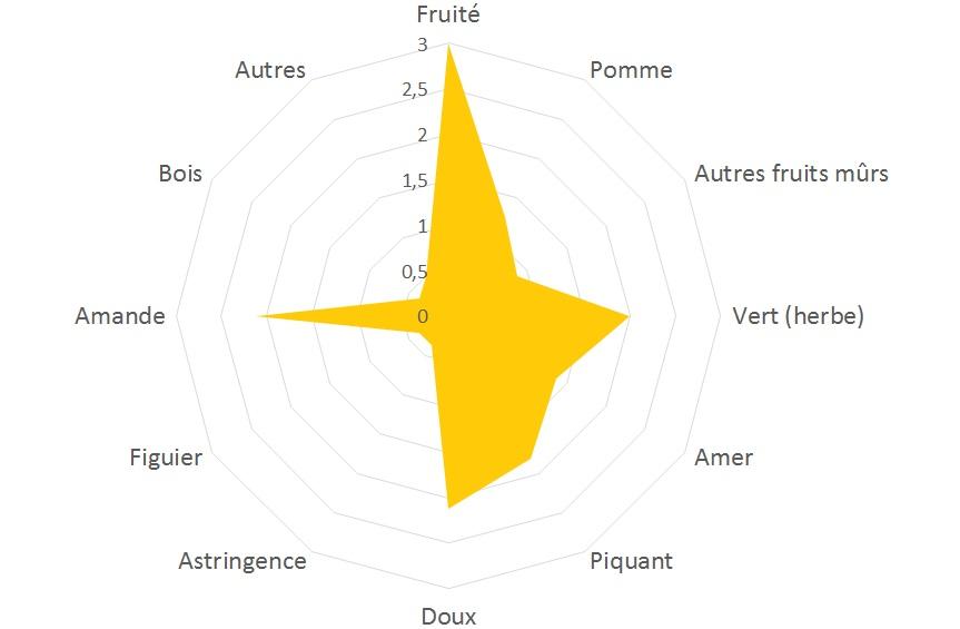 Arbequina-grafico_fr.jpg