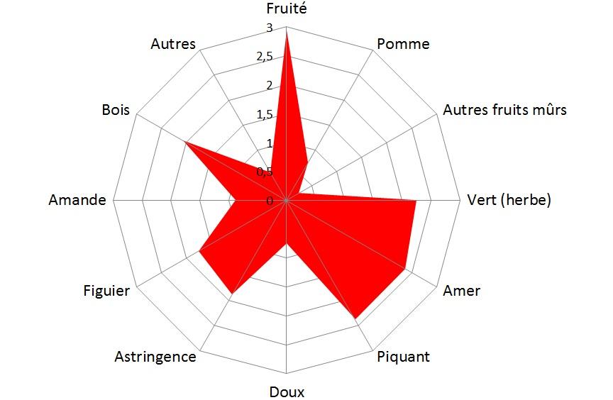 Picual_grafico_fr.jpg